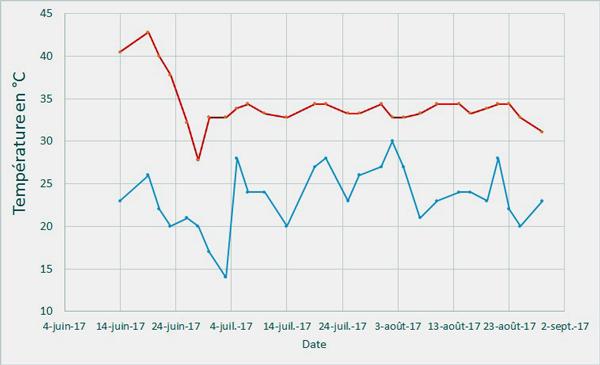 Un graphique avec deux courbes en dents de scie bien séparées.