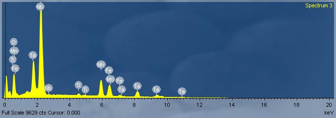 Un spectre montrant les pics de rayonsX d'un échantillon de columbite-(Mn). Des pics jaunes sur fond bleu.